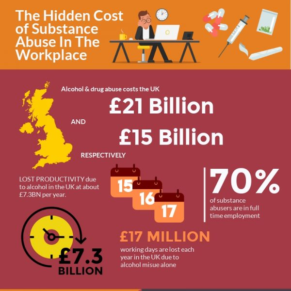 The Hidden Cost of Substance Abuse in The Workplace